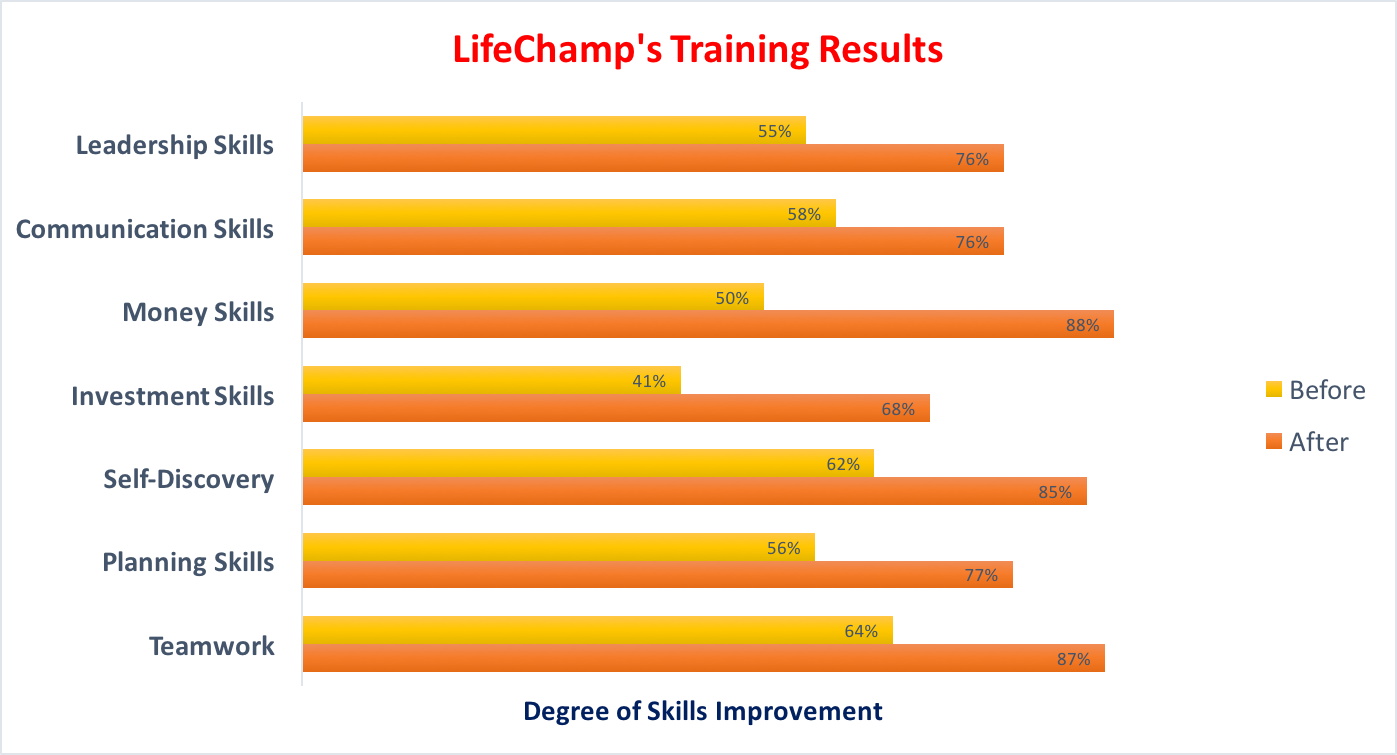 LifeChamp Training Results