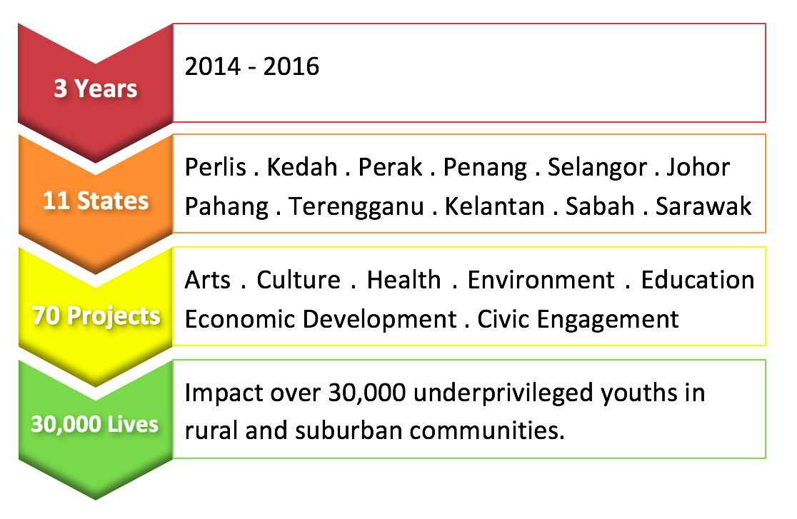 Our CSR Track Record